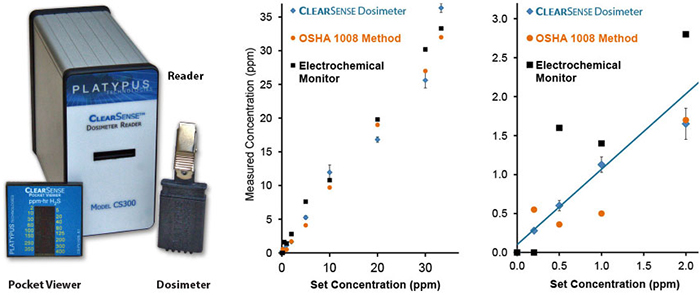 ClearSense™ H₂S Direct-Read Dosimeter Product and Charts