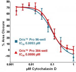 Oris™ Pro Cell Migration Assays Chart - Dose-response curves